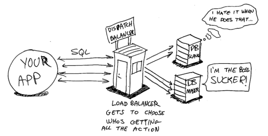 illustration of how to load balance database access from web applications