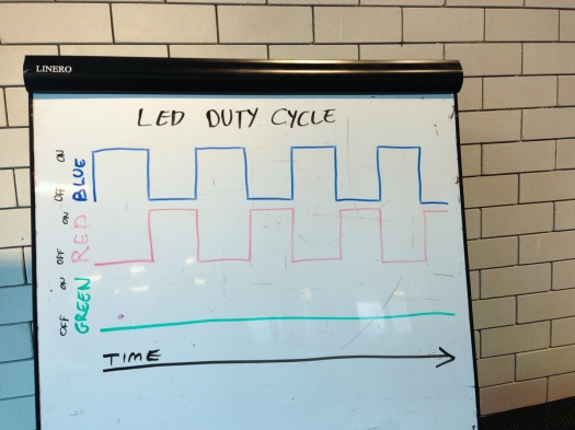 RGB LED Explanation of Duty Cycles